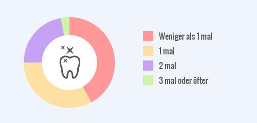 Statistik zur professionellen Zahnreinigung